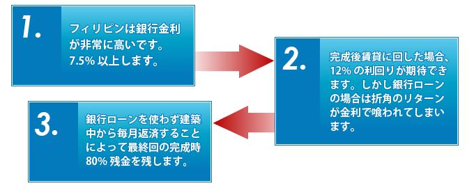 投資出口戦略図1