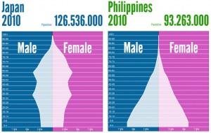 人口ピラミッド 日本フィリピン比較